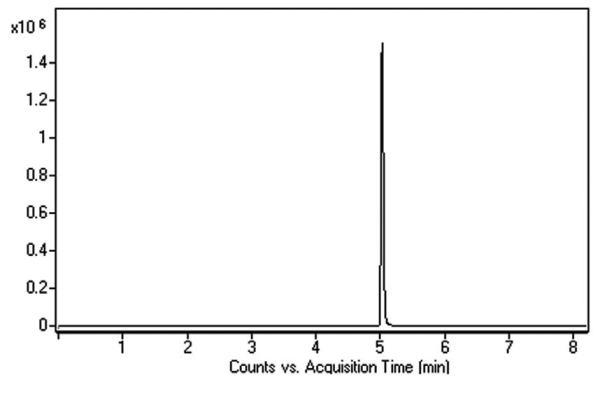 Chromatogram for MDMA
