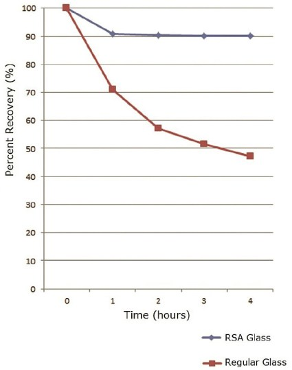 Time Dependent Vial Adsorption Studies Chart