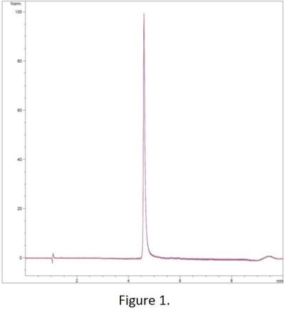 Dyclonine HCL Chromatogram
