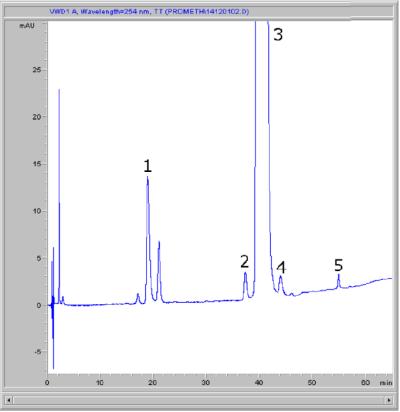 Promethazine Chromatogram