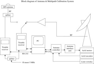 Block Diagram of Antenna and Multipath Calibration System