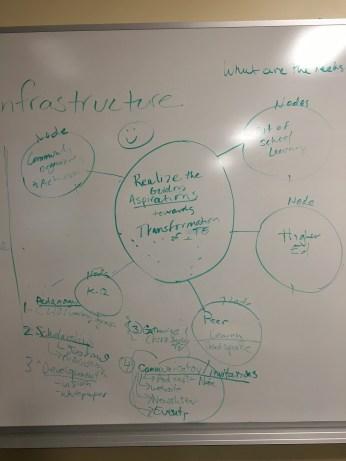 Brainstorming infrastructure