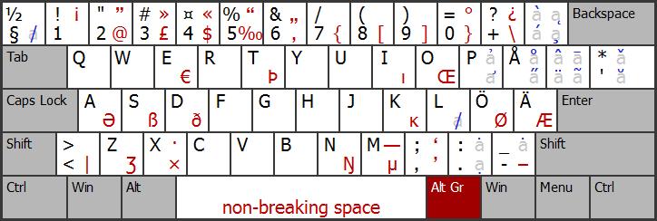 Grafico di layout