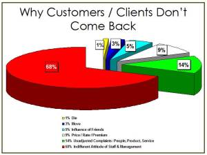 CustomerGraph
