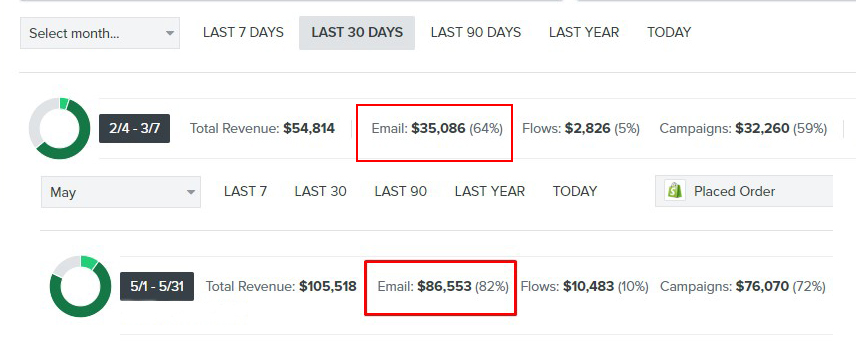 Make An Extra $80,000 With Email Marketing Scaling