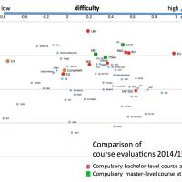 Course Evaluations 2014/15: A Comparison