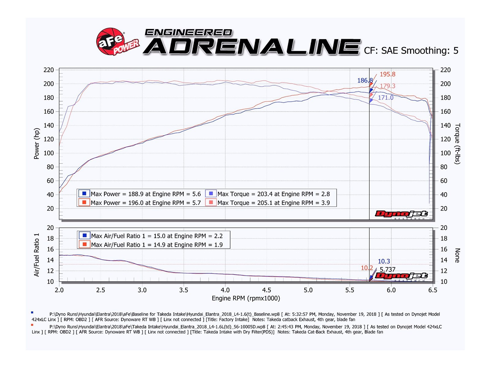 AFe Takeda Stage-2 Cold Air Intake System w/Pro 5R Filter Elantra  Sport/2019 Veloster Turbo
