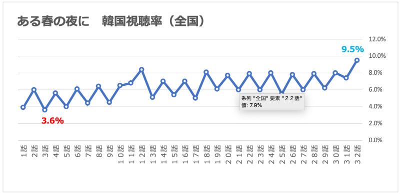 ある春の夜に|視聴率グラフ