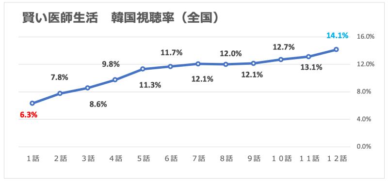 賢い医師生活シーズン1視聴率グラフ