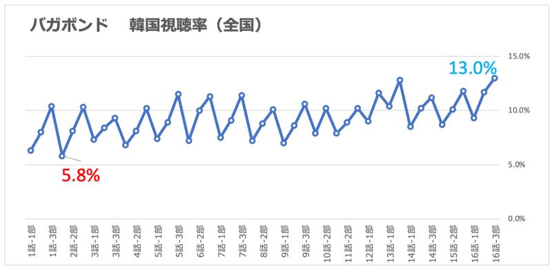 バガボンド 視聴率グラフ