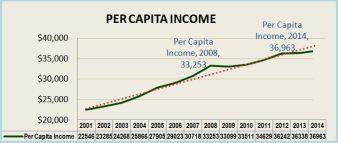 Per Capita Income across the region