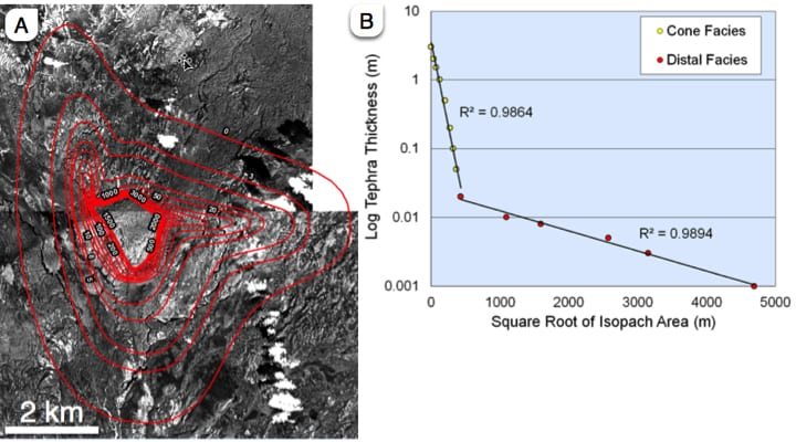 Figure 2. A: Isopach map showing contours of tephra thickness associated with a volcanic rootless cone (VRC) group near Leidolfsfell in the Laki lava flow. B: Plot of tephra thickness (on a log scale) versus square-root of isopach area. This example shows that while the overall thinning relationships appear to follow an exponential relationship, the data can also be fit by two log-linear relationships, including a proximal cone/platform facies and a distal tephra fall facies. In the field, students would collect additional samples to better characterize this transition and determine the tephra emplacement processes associated with this rootless eruption. (Figure based on preliminary data acquired by Dr. Hamilton).
