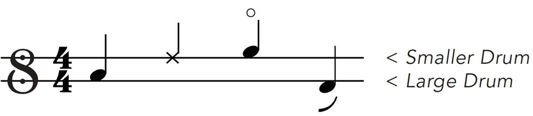 Indian Drum notation - stave and notes