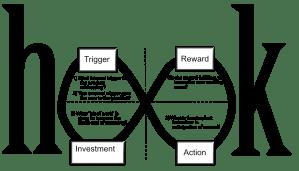 trigger, action, reward, investment loop
