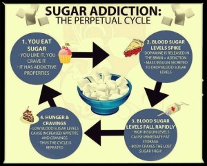 The cycle of Sugar addiction