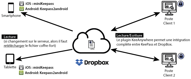 keepass et dropbox