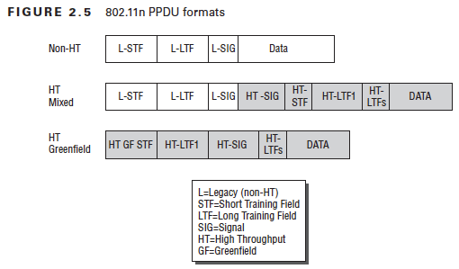 FIGURE 2.5  Greenfield  802.11n PPDU formats  L-STF  L-STF  GFSTF  L-LTF  L-LTF  HT-LTFI  I-SIG  I-SIG  HT-SIG  HT-SIG  HT-LTFI  L=Legacy (non-HT)  STF=Short Training held  LTF=Long Training Field  SIG-Signal  HT=High Throughput  GF=Greenfield