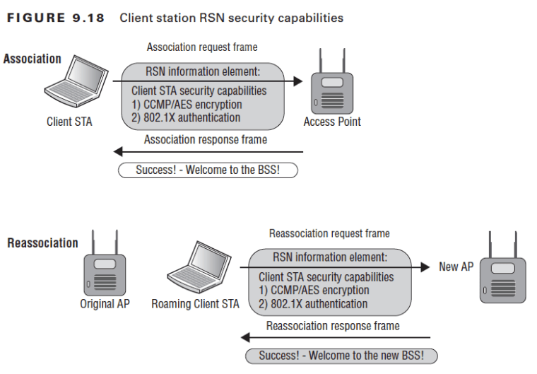 FIGURE 9.18  Association  Client STA  Reassociation  Client station RSN security capabilities  Association request frame  RSN information element:  Client STA security capabilities  1) CCMP/AES encryption  2) 802.1X authentication  Association response frame  Success! - Welcome to the BSS!  Access Point  Original AP  Roaming Client STA  Reassociation request frame  RSN information element:  New AP  Client STA security capabilities  1) CCMP/AES encryption  2) 802.1X authentication  Reassociation response frame  Success! - Welcome to the new BSS!