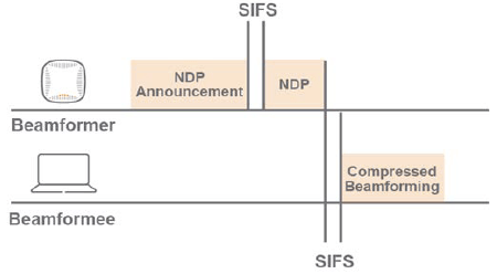 SIFS  NDP  Announcement  Beamformer  Compressed  Beamtorming  Beamfor mee  SIFS
