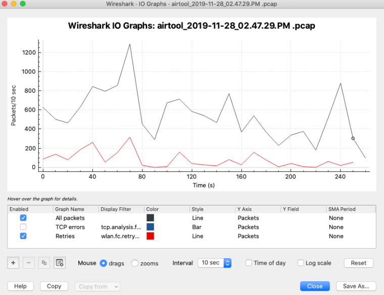 Wireshark • 10 Graphs • airtool_2019-11-28_02.47.29.PM .pcap  Wireshark 10 Graphs: .pcap  1200  1000  800  600  400  200  HO Ver over the graph for details.  40  80  Display Filter  tcp.analysis.f...  wlan.fc.retry...  Color  120  Time (s)  Style  Line  Line  Interval 10 sec  160  Y Axis  Packets  Packets  Packets  200  Y Field  Enabled  o  n  Graph Name  Al packets  TCP errors  Retries  240  SMA Period  None  None  None  Mouse O drags  O zooms  Copy tram v  n  Time of day  n  Log scale  Close  Reset  Save As...