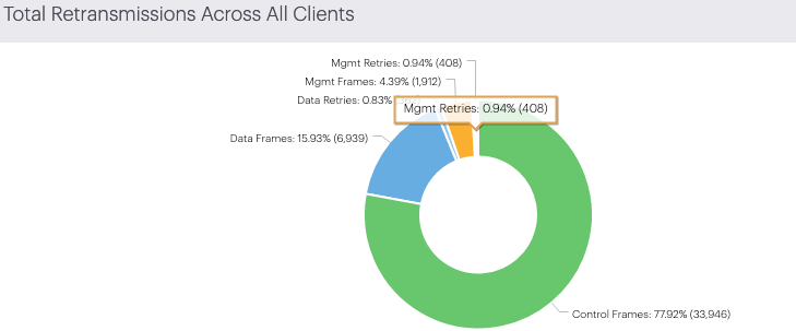 Total Retransmissions Across All Clients  Mgmt Retre o.øax (408)  Mgmt 439% (1212) —l  Data Retre 083%  vgmt Retries: 094% (408)  Data Fran-— 15g3% (5039) —  control 7702% (33,946)