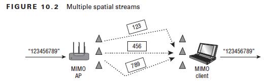 "FIGURE 10.2  -123456789""  MuItiple spatial streams  мно  -123456789""  ммо  c]ient"