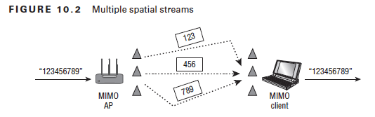 "FIGURE 10.2  -123456789""  MuItiple spatial streams  мно  -123456789""  ммо  c]ient"