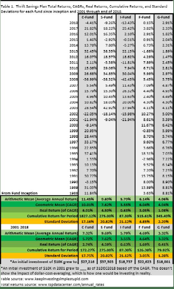The Thrift Savings Plan Performance Update