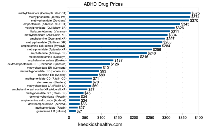 Price is a big difference on this ADHD medication list.