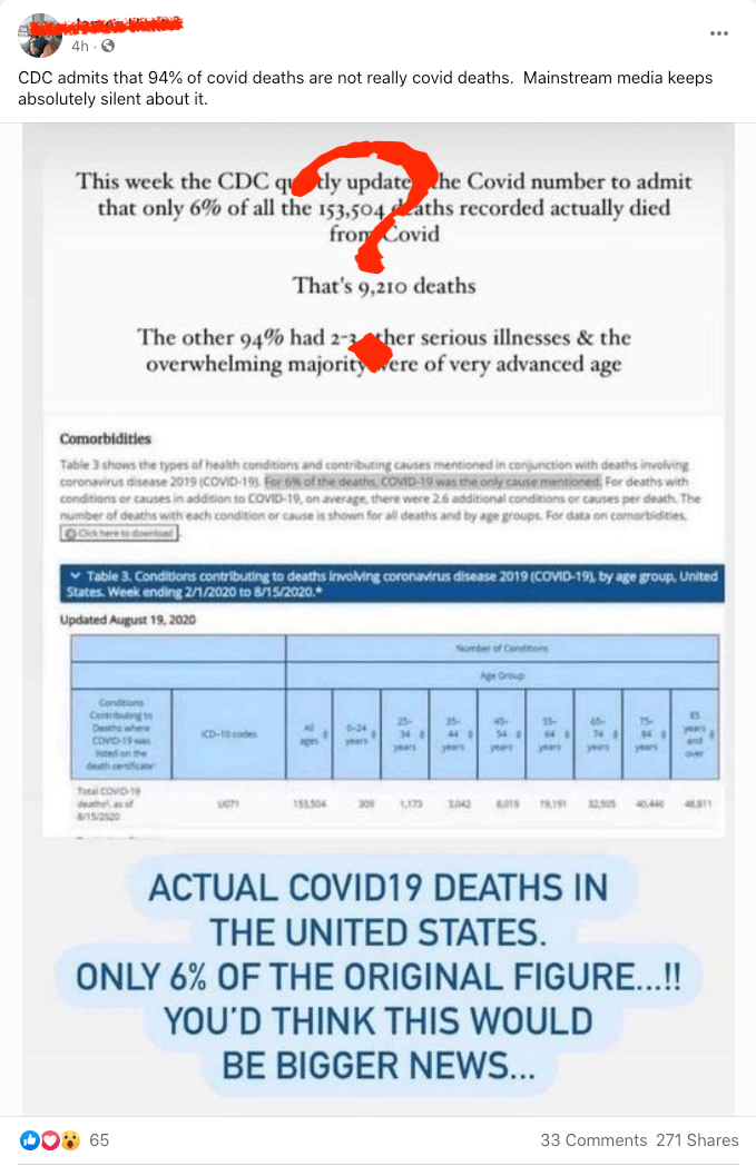 "This should be big news, as these folks are fact checking their own propaganda! They even highlight the explanation from the CDC that ""For 6% of the deaths, COVID-19 was the only cause mentioned."""
