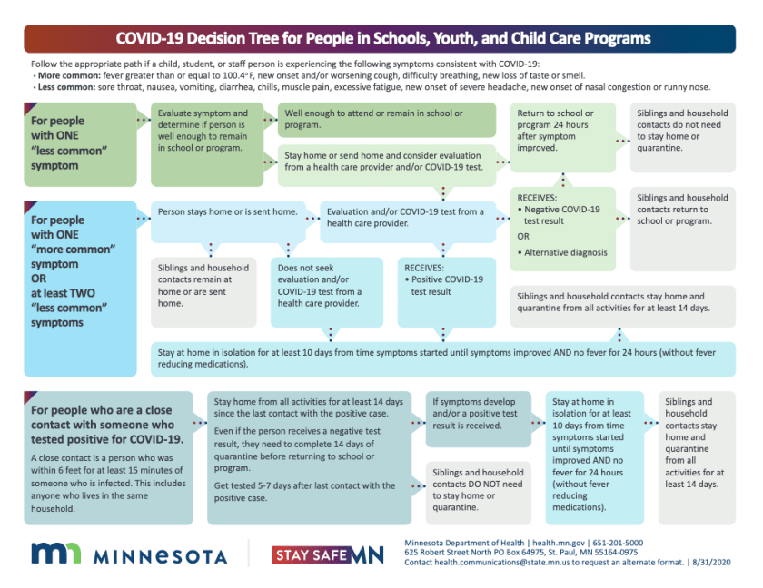 The Minnesota COVID-19 decision tree is for people in schools, youth, and child care programs who are experiencing symptoms consistent with COVID-19.