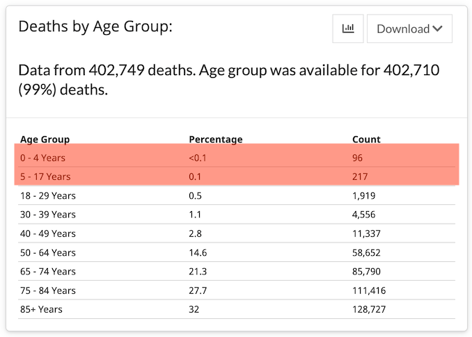 The latest report from the CDC lists at least 313 pediatric COVID-19 deaths, but is likely an undercount, as there have been over 539,000 deaths.