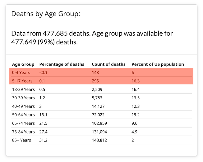 The latest report from the CDC lists 443 pediatric COVID deaths.