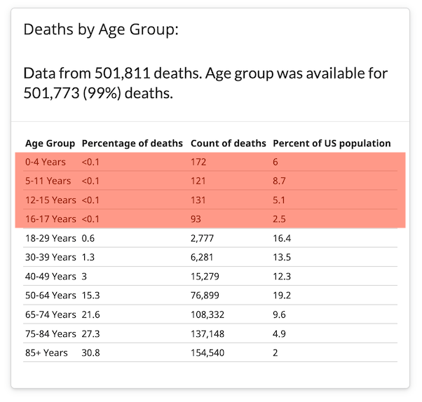 The latest report from the CDC lists at least 517 pediatric COVID-19 deaths.