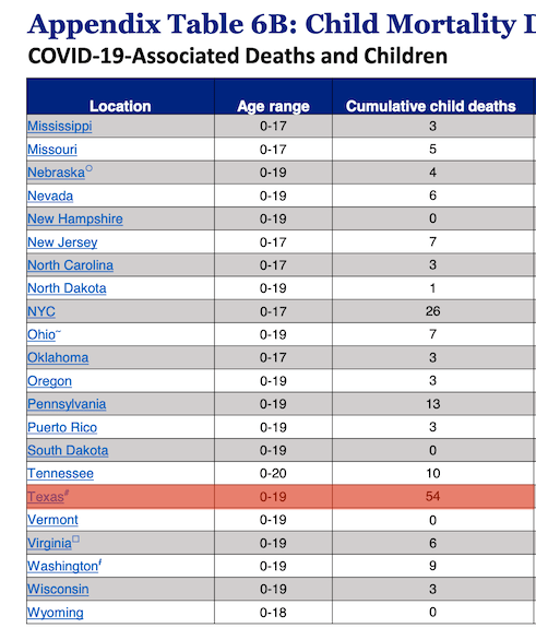 Kids are dying with COVID-19.