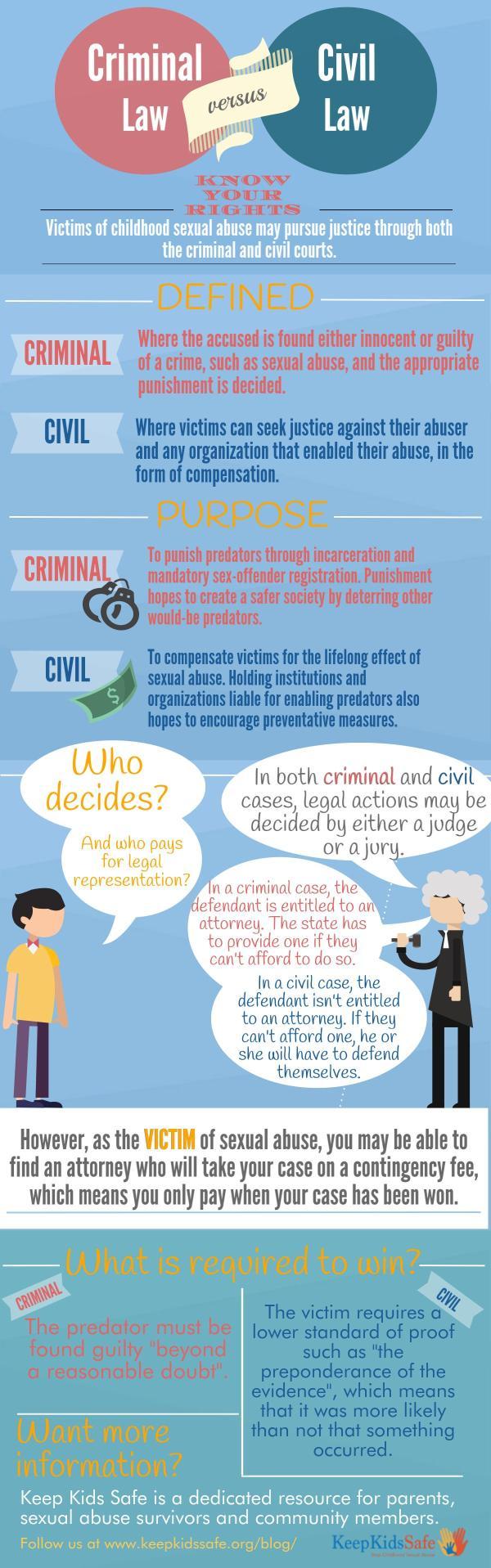 Civil vs. Criminal Law Infographic
