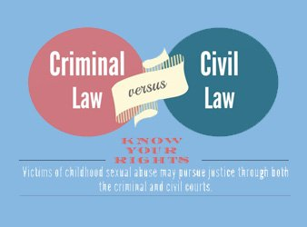 Preventing Educator Childhood Sexual Abuse | Keep Kids Safe