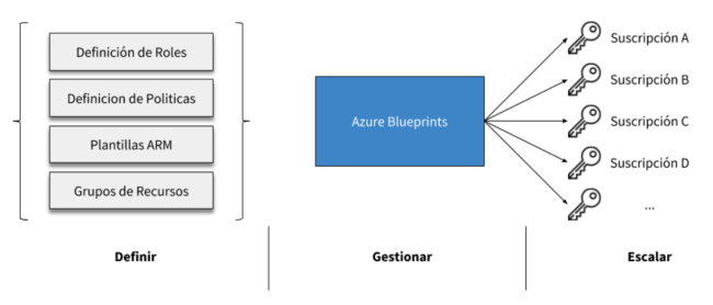 esquema azure blueprints