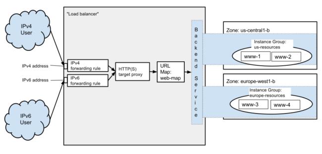 HTTPS balanceador en Google Cloud