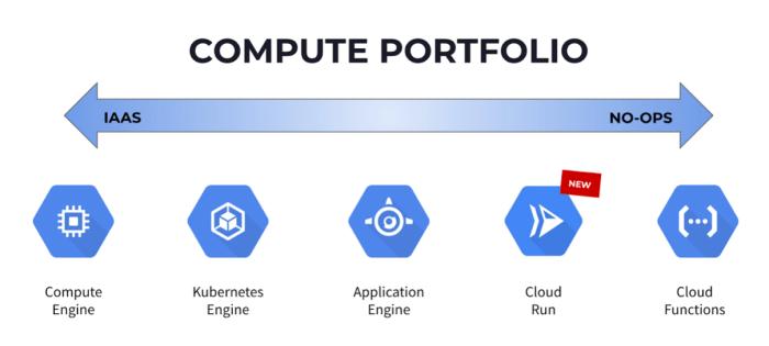 compute portfolio google cloud