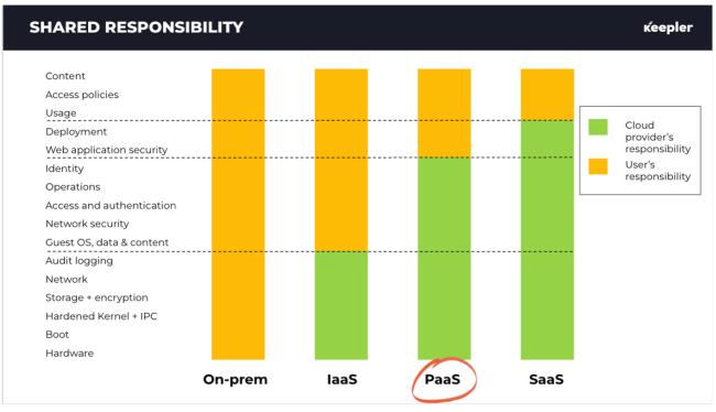 Responsabilidad compartida Serverless
