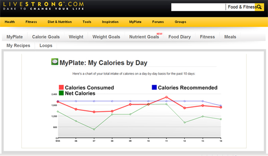 my plate calories