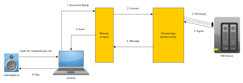 Interacting with USB HID devices from web apps - Keetrax