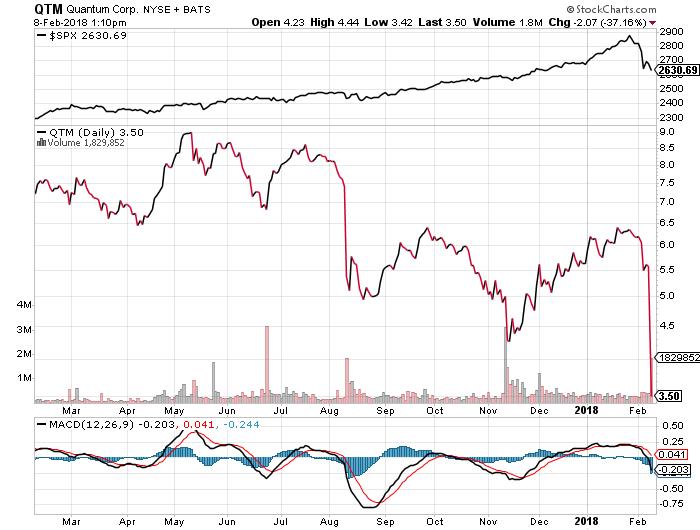 Quantum Corporation Shareholder Alert