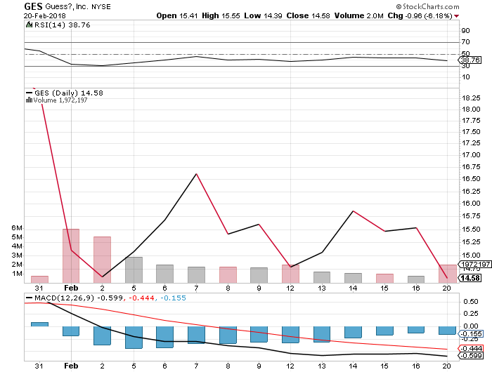 Guess Stock Share Price Falls 6.18% To Close at $14.58 on February 20, 2018