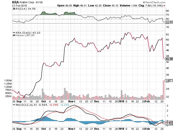 Kraton Corporation KRA Stock Drop