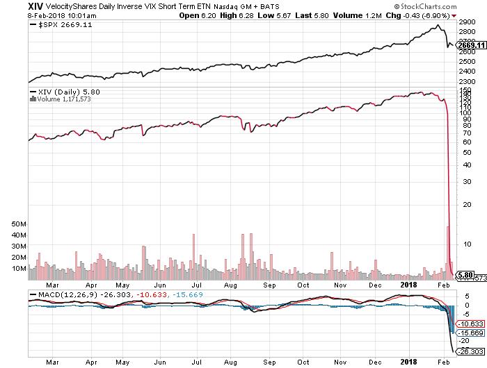 Credit Suisse Group AG's VIX Short-Term ETN (XIV) Plummets