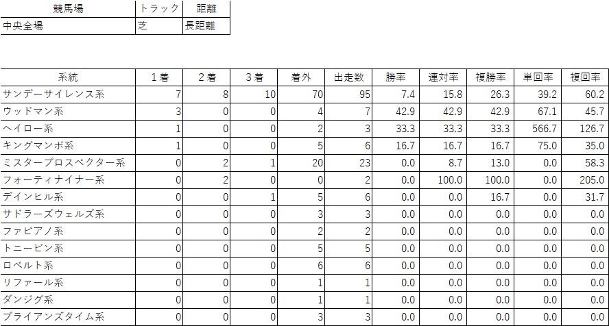 【中央競馬】ざっくりと集計した父系統成績【芝の長距離】
