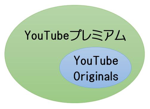 YouTubeプレミアムとオリジナルズとの関係