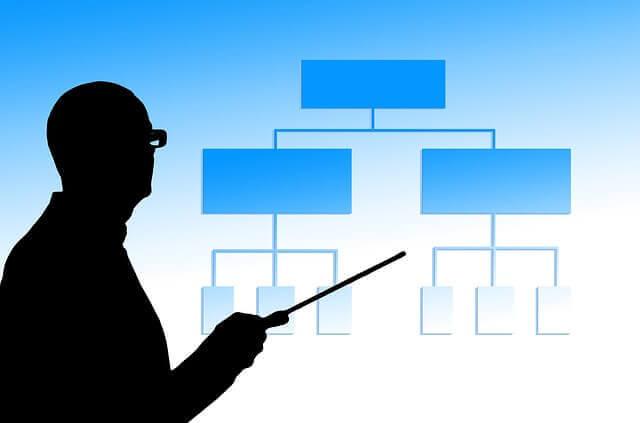 事業承継にはいくつかのタイプがある